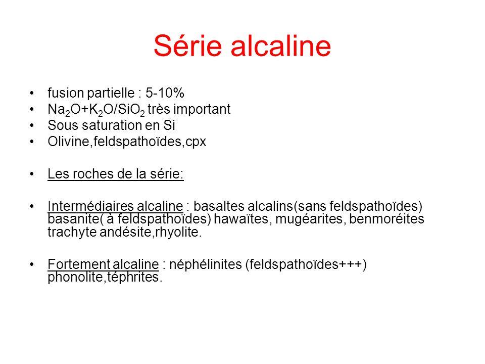 Série alcaline fusion partielle : 5-10% Na 2 O+K 2 O/SiO 2 très important Sous saturation en Si Olivine,feldspathoïdes,cpx Les roches de la série: Int