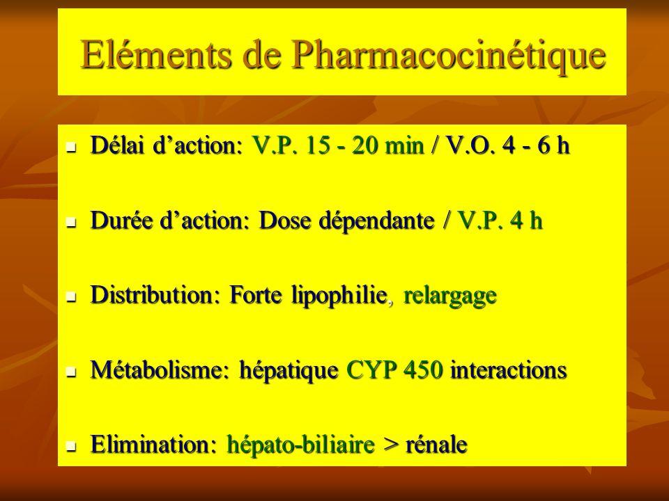 Eléments de Pharmacocinétique Délai d'action: V.P. 15 - 20 min / V.O. 4 - 6 h Délai d'action: V.P. 15 - 20 min / V.O. 4 - 6 h Durée d'action: Dose dép