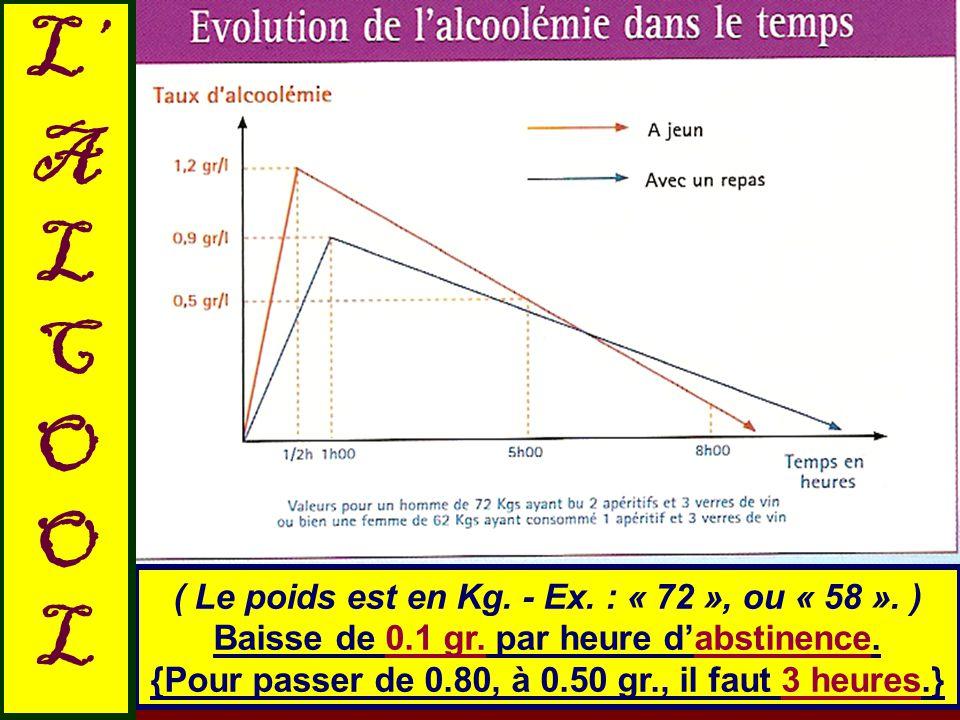 ( Le poids est en Kg. - Ex. : « 72 », ou « 58 ». ) Baisse de 0.1 gr. par heure d'abstinence. {Pour passer de 0.80, à 0.50 gr., il faut 3 heures.} L' A
