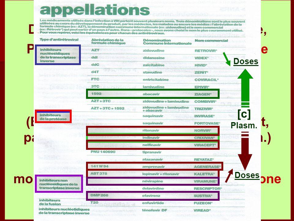 Il est souvent nécessaire D'augmenter les doses de méthadone, Pendant les traitements par bi-thérapie Peg-interferon / Ribavirine. {Compétition pharma