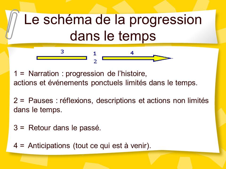 Les temps de verbes Les temps de verbe utilisés dans le récit sont les marques temporelles, c'est-à- dire les repères dans le temps. Deux combinaisons