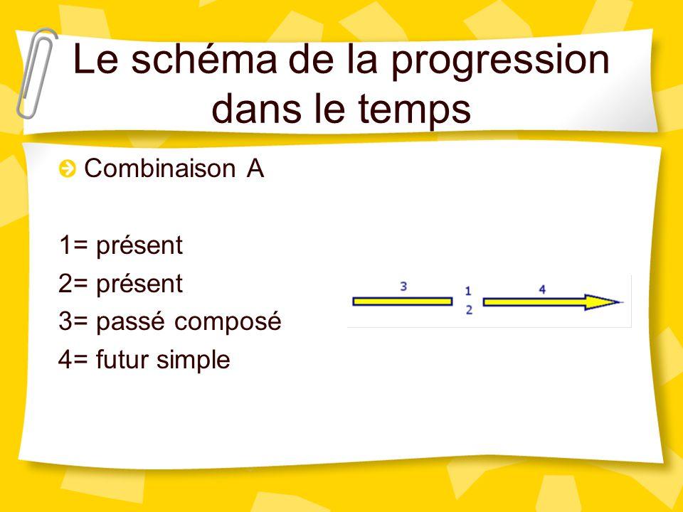 Le schéma de la progression dans le temps 1 = Narration : progression de l'histoire, actions et événements ponctuels limités dans le temps. 2 = Pauses