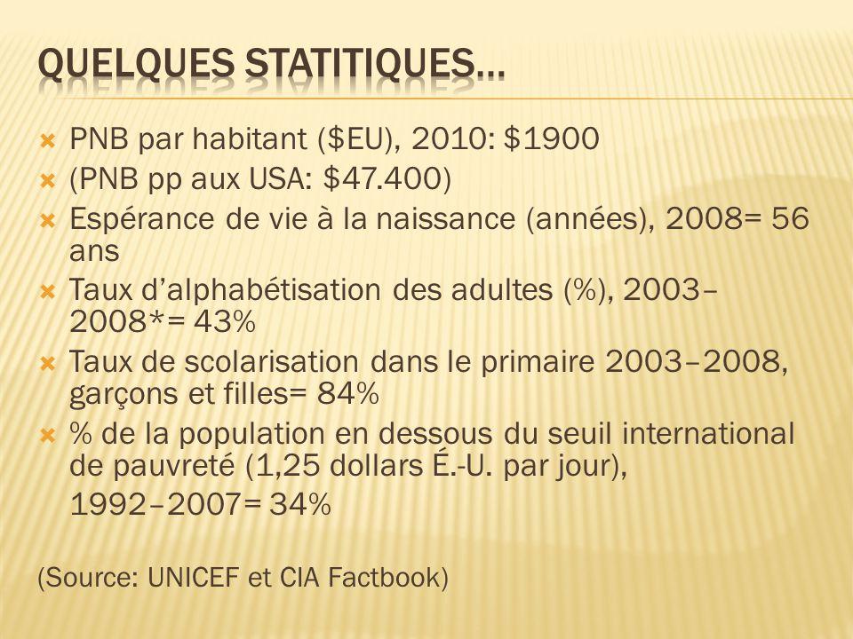  PNB par habitant ($EU), 2010: $1900  (PNB pp aux USA: $47.400)  Espérance de vie à la naissance (années), 2008= 56 ans  Taux d'alphabétisation des adultes (%), 2003– 2008*= 43%  Taux de scolarisation dans le primaire 2003–2008, garçons et filles= 84%  % de la population en dessous du seuil international de pauvreté (1,25 dollars É.-U.