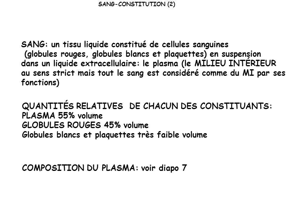COMPOSITION DU MILIEU INTÉRIEUR Données compilées pour étudiant (vous pourrez en faire un histogramme, un camembert, …) ConstituantPLASMA % (g.L -1 de plasma) Valeurs moyennes et la somme doit faire 100 %.