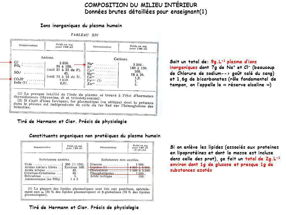 COMPOSITION DU MILIEU INTÉRIEUR Données brutes détaillées pour enseignant (2) Tiré de Hermann et Cier.
