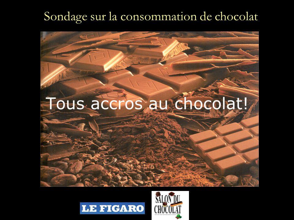 Tous accros au chocolat! Sondage sur la consommation de chocolat