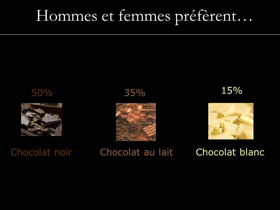 50%35% 15% Hommes et femmes préfèrent… Chocolat noirChocolat au laitChocolat blanc