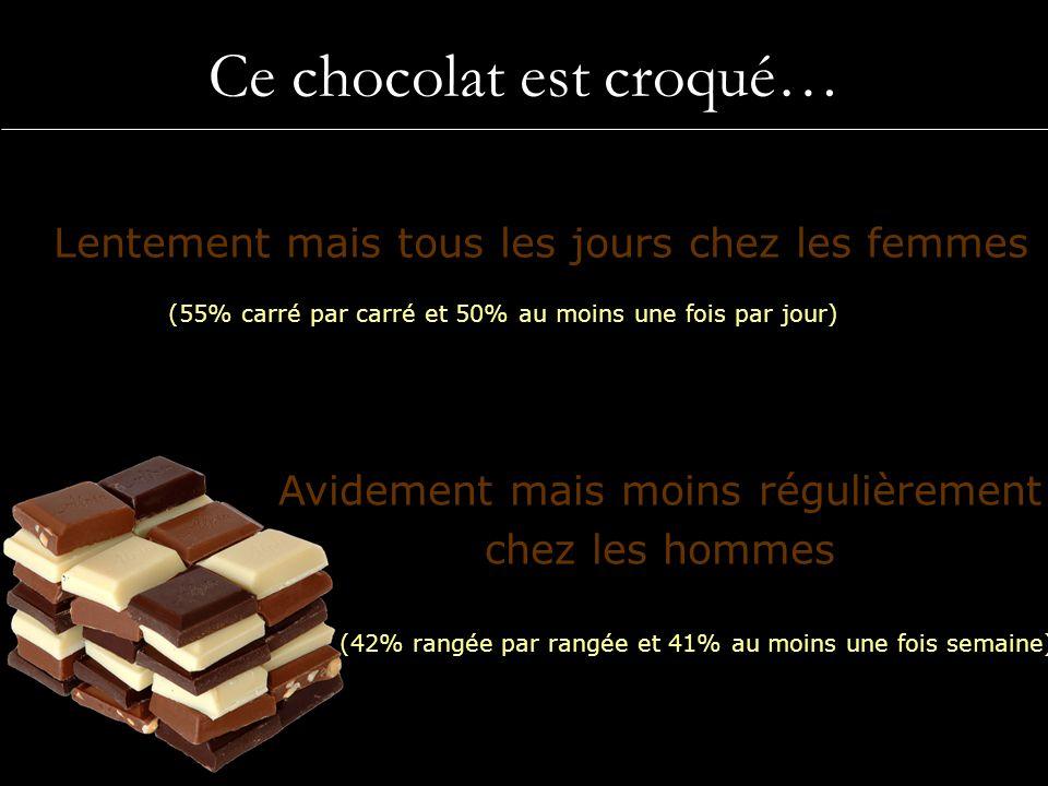 Ce chocolat est croqué… Chocolat noir Lentement mais tous les jours chez les femmes Avidement mais moins régulièrement chez les hommes (55% carré par