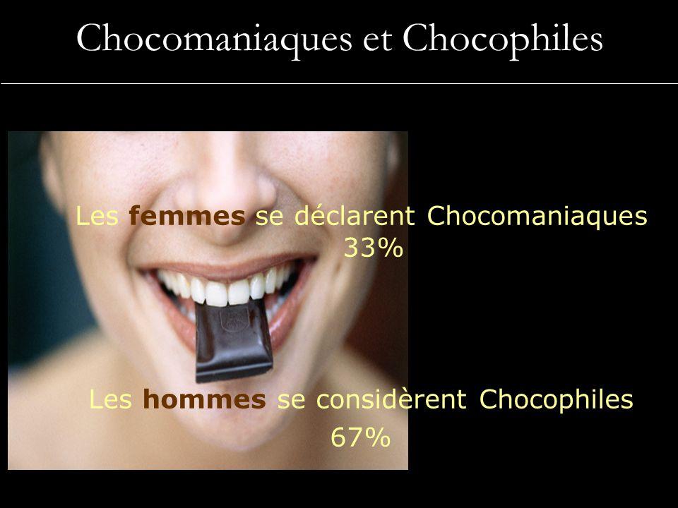 Chocomaniaques et Chocophiles Les femmes se déclarent Chocomaniaques 33% Les hommes se considèrent Chocophiles 67%