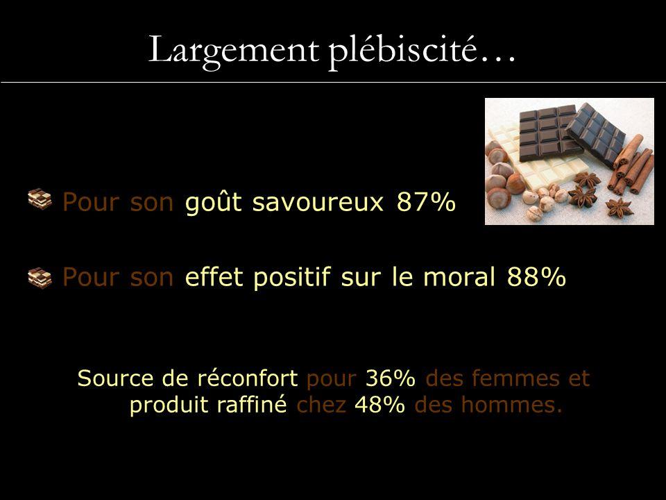 Largement plébiscité… Pour son goût savoureux 87% Pour son effet positif sur le moral 88% Source de réconfort pour 36% des femmes et produit raffiné c