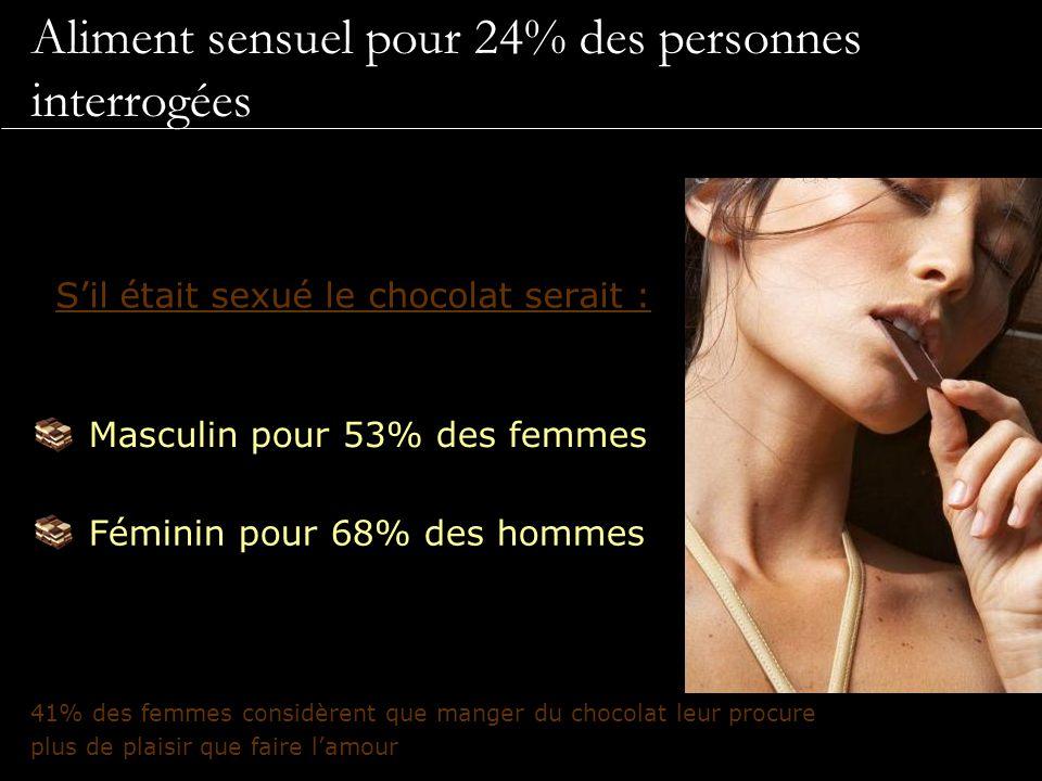 Aliment sensuel pour 24% des personnes interrogées S'il était sexué le chocolat serait : 41% des femmes considèrent que manger du chocolat leur procur