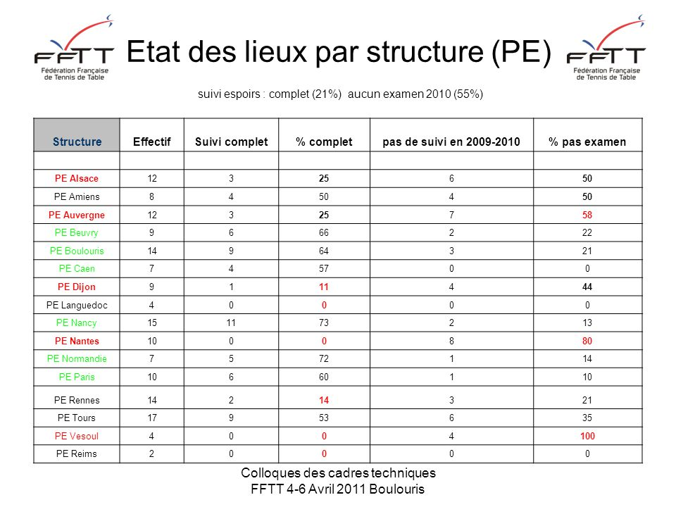 Colloques des cadres techniques FFTT 4-6 Avril 2011 Boulouris Etat des lieux par structure (PE) suivi espoirs : complet (21%) aucun examen 2010 (55%) StructureEffectifSuivi complet% completpas de suivi en 2009-2010% pas examen PE Alsace12325650 PE Amiens84504 PE Auvergne12325758 PE Beuvry9666222 PE Boulouris14964321 PE Caen745700 PE Dijon9111444 PE Languedoc40000 PE Nancy151173213 PE Nantes1000880 PE Normandie7572114 PE Paris10660110 PE Rennes142 321 PE Tours17953635 PE Vesoul4004100 PE Reims20000