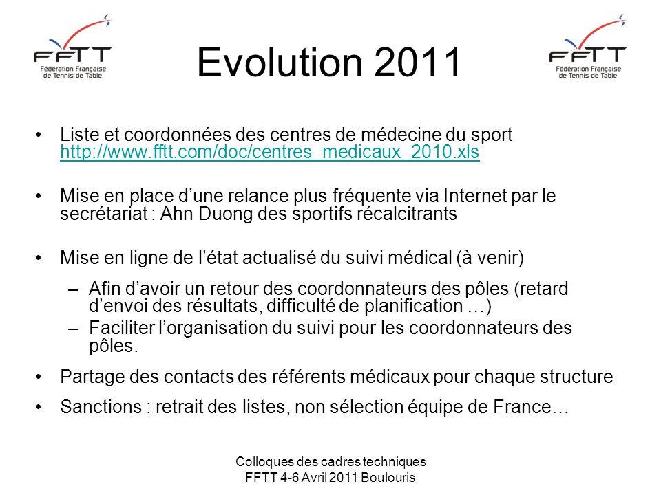 Colloques des cadres techniques FFTT 4-6 Avril 2011 Boulouris Evolution 2011 Liste et coordonnées des centres de médecine du sport http://www.fftt.com/doc/centres_medicaux_2010.xls http://www.fftt.com/doc/centres_medicaux_2010.xls Mise en place d'une relance plus fréquente via Internet par le secrétariat : Ahn Duong des sportifs récalcitrants Mise en ligne de l'état actualisé du suivi médical (à venir) –Afin d'avoir un retour des coordonnateurs des pôles (retard d'envoi des résultats, difficulté de planification …) –Faciliter l'organisation du suivi pour les coordonnateurs des pôles.