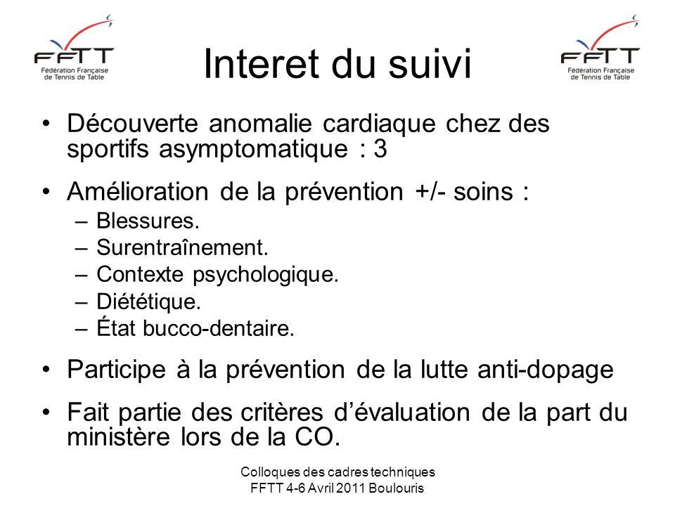 Colloques des cadres techniques FFTT 4-6 Avril 2011 Boulouris Interet du suivi Découverte anomalie cardiaque chez des sportifs asymptomatique : 3 Amélioration de la prévention +/- soins : –Blessures.