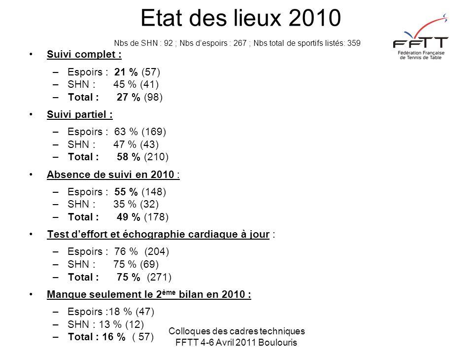 Colloques des cadres techniques FFTT 4-6 Avril 2011 Boulouris Etat des lieux 2010 Nbs de SHN : 92 ; Nbs d'espoirs : 267 ; Nbs total de sportifs listés: 359 Suivi complet : –Espoirs : 21 % (57) –SHN : 45 % (41) –Total : 27 % (98) Suivi partiel : –Espoirs : 63 % (169) –SHN : 47 % (43) –Total : 58 % (210) Absence de suivi en 2010 : –Espoirs : 55 % (148) –SHN : 35 % (32) –Total : 49 % (178) Test d'effort et échographie cardiaque à jour : –Espoirs : 76 % (204) –SHN : 75 % (69) –Total : 75 % (271) Manque seulement le 2 ème bilan en 2010 : –Espoirs :18 % (47) –SHN : 13 % (12) –Total : 16 % ( 57)