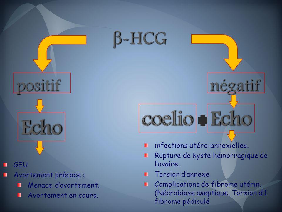 β -HCG β -HCG positifnégatif GEU Avortement précoce : Menace d'avortement.