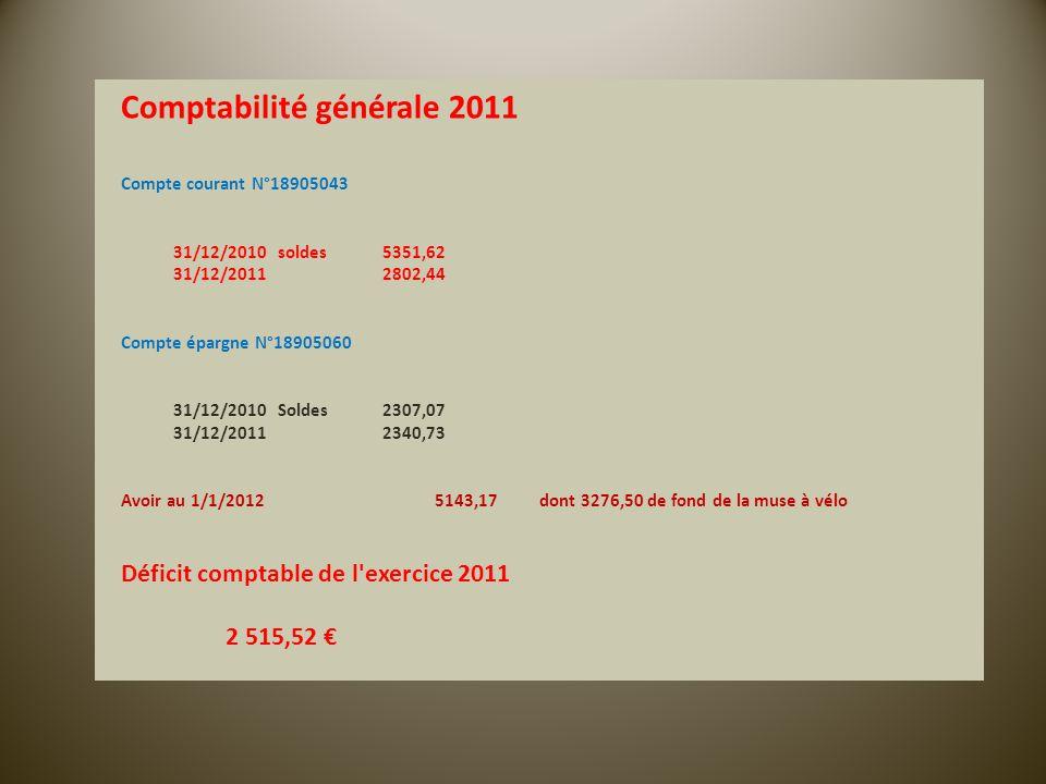 Comptabilité générale 2011 Compte courant N°18905043 31/12/2010soldes5351,62 31/12/20112802,44 Compte épargne N°18905060 31/12/2010Soldes2307,07 31/12/20112340,73 Avoir au 1/1/20125143,17dont 3276,50 de fond de la muse à vélo Déficit comptable de l exercice 2011 2 515,52 €