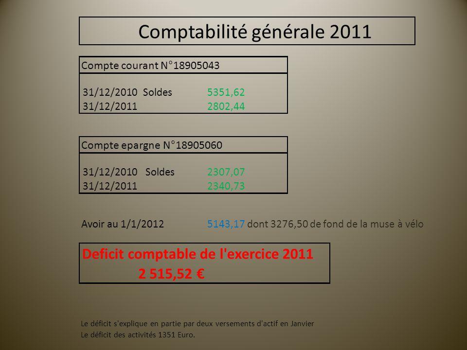 Compte courant N°18905043 31/12/2010 Soldes 5351,62 31/12/20112802,44 Compte epargne N°18905060 31/12/2010Soldes2307,07 31/12/20112340,73 Avoir au 1/1/20125143,17dont 3276,50 de fond de la muse à vélo Deficit comptable de l exercice 2011 2 515,52 € Le déficit s explique en partie par deux versements d actif en Janvier Le déficit des activités 1351 Euro.