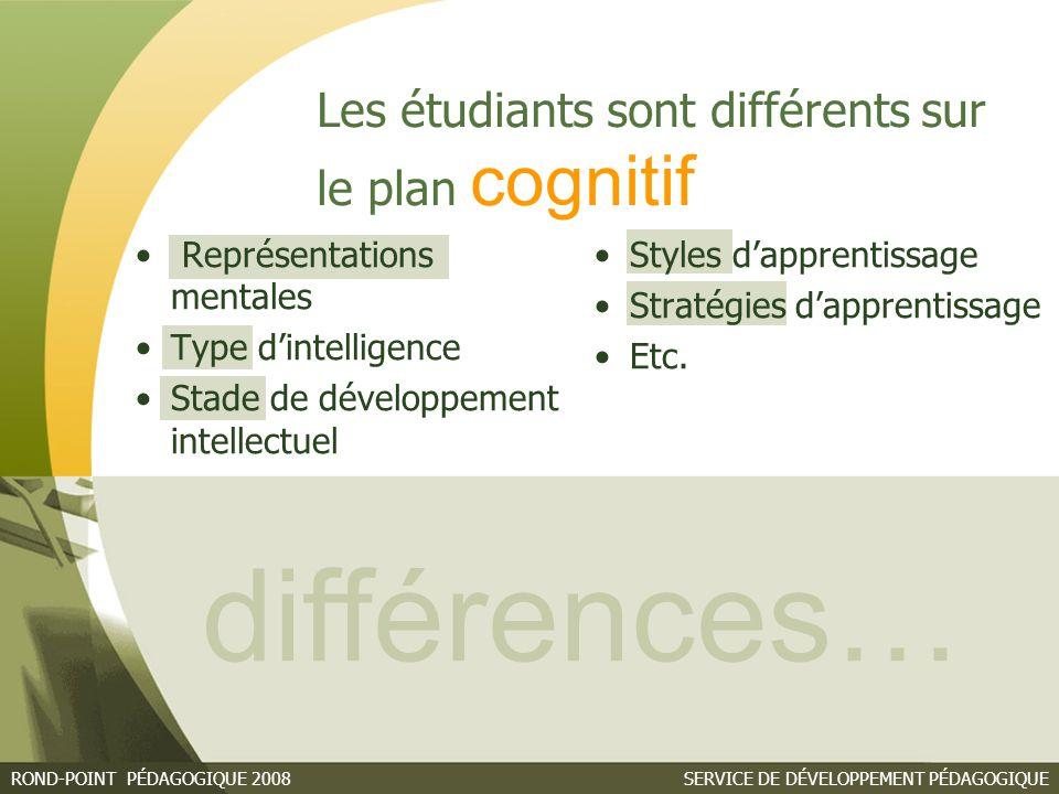 SERVICE DE DÉVELOPPEMENT PÉDAGOGIQUEROND-POINT PÉDAGOGIQUE 2008 Représentations mentales Type d'intelligence Stade de développement intellectuel Styles d'apprentissage Stratégies d'apprentissage Etc.