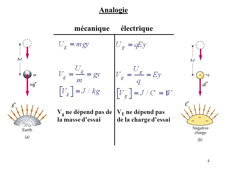 4 Analogie mécanique électrique V g ne dépend pas de la masse d'essai V E ne dépend pas de la charge d'essai