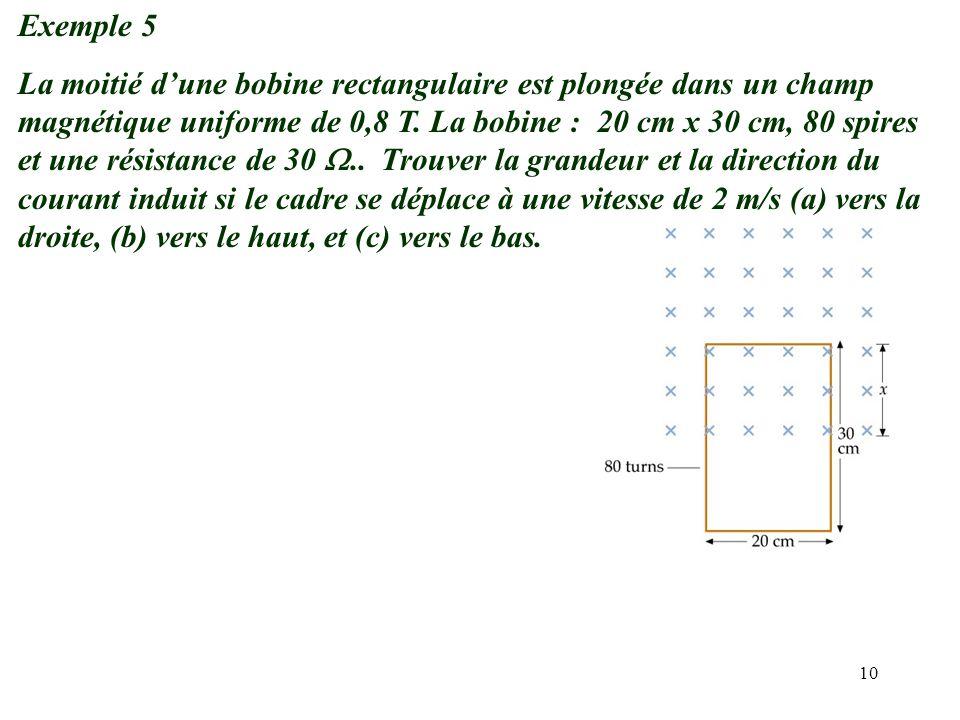 10 Exemple 5 La moitié d'une bobine rectangulaire est plongée dans un champ magnétique uniforme de 0,8 T. La bobine : 20 cm x 30 cm, 80 spires et une