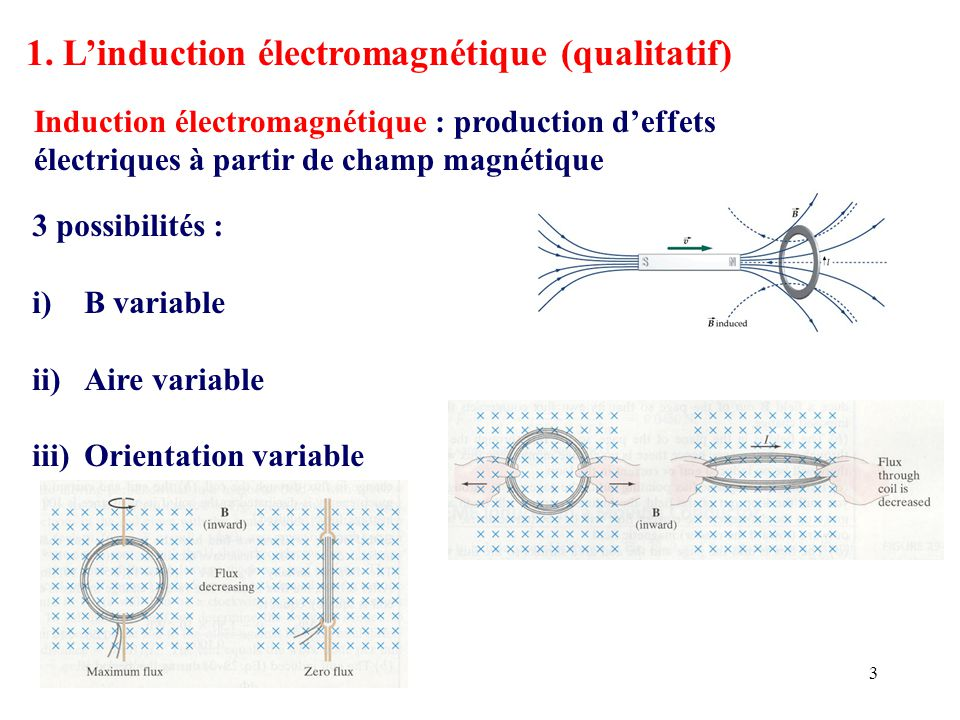 3 1. L'induction électromagnétique (qualitatif) 3 possibilités : i)B variable ii)Aire variable iii)Orientation variable Induction électromagnétique :