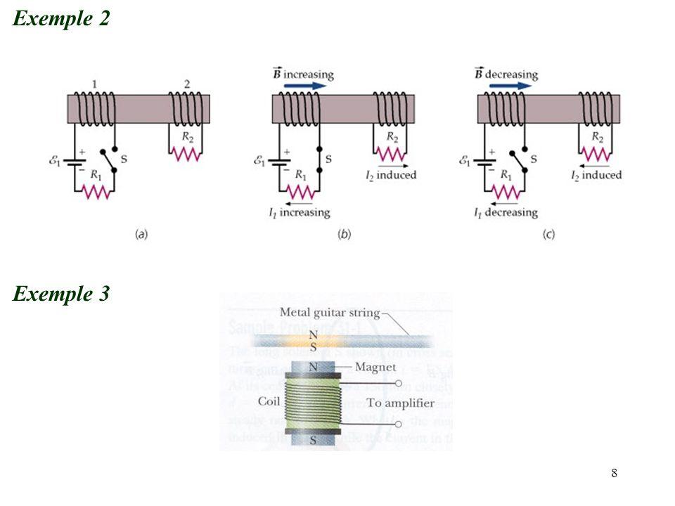 9 Exemple 4 Le plan d'une bobine de N tours est initialement placé perpendiculaire à un champ magnétique uniforme.