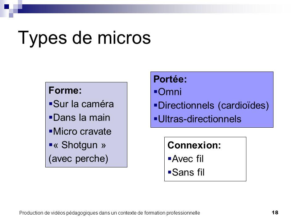 Production de vidéos pédagogiques dans un contexte de formation professionnelle18 Types de micros Forme:  Sur la caméra  Dans la main  Micro cravat