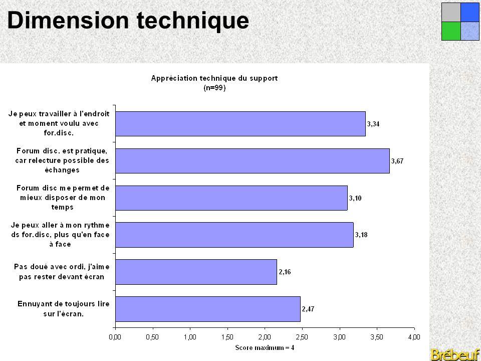Congrès de l'ARC, Chicoutimi 2005 Conditions techniques  Un forum de discussion de type télétravail, lié à une seule activité de travail et d'une durée de trois à quatre semaines semble la formule appropriée.