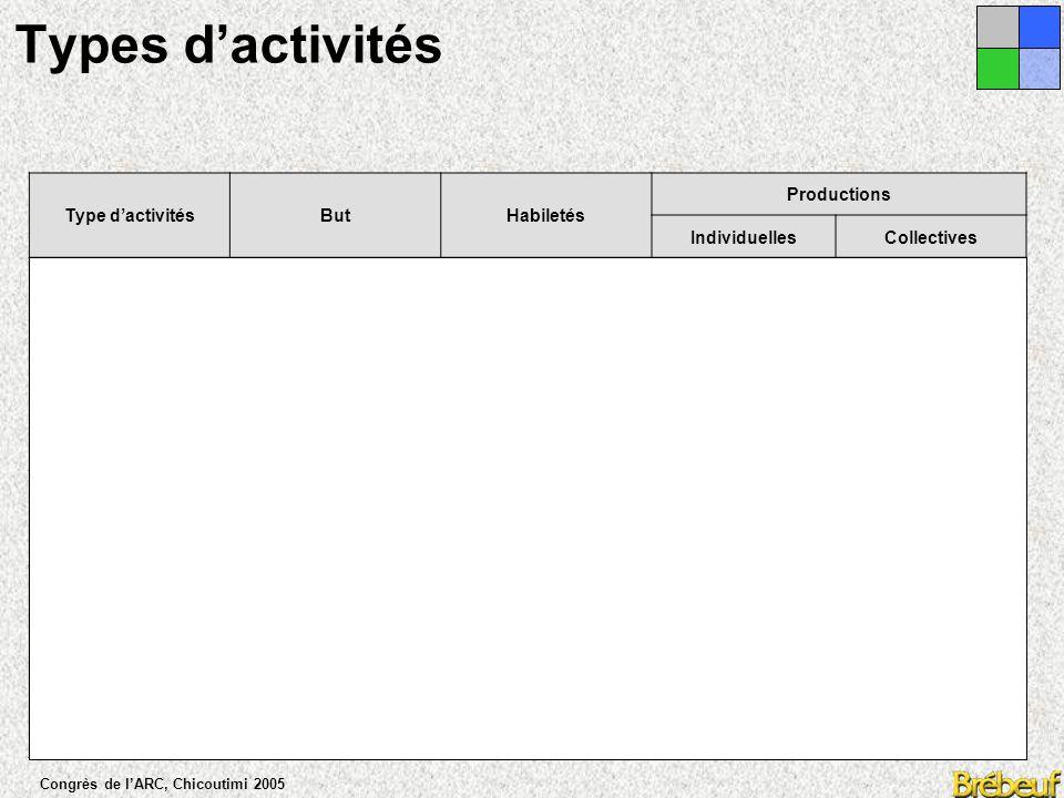 Congrès de l'ARC, Chicoutimi 2005 Pistes pédagogiques  Les objectifs nécessitent d'être clairement identifiés, au même titre que le déroulement de l'activité.
