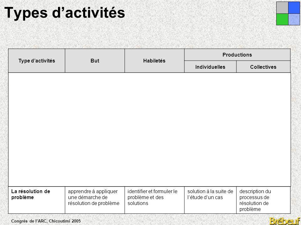 Congrès de l'ARC, Chicoutimi 2005 Types d'activités Type d'activitésButHabiletés Productions IndividuellesCollectives La fouille collective apprendre à cerner un sujet, une problématique rechercher de l'information, communiquer et partager des idées et des ressources une représentation structurée de la matière (plan) et une bibliographie visite guidée de sites sur Internet ou d'une base de données L'analyse critiqueapprendre présenter un document et à raisonner d'une manière critique organiser des idées, formuler des hypothèses, élaborer des explications une carte conceptuelle Le débatapprendre à dégager plusieurs perspectives en rapport avec un problème Élaborer un discours argumentaire pour et contre un thème donné la structure d'une argumentation une banque de arguments à explorer La prise de décisionapprendre appliquer une démarche de prise de décision pour négocier un consensus établir des critères, évaluer leur pertinence pour porter un jugement liste de critères pour évaluer un projet Décision consensuelle La résolution de problème apprendre à appliquer une démarche de résolution de problème identifier et formuler le problème et des solutions solution à la suite de l'étude d'un cas description du processus de résolution de problème