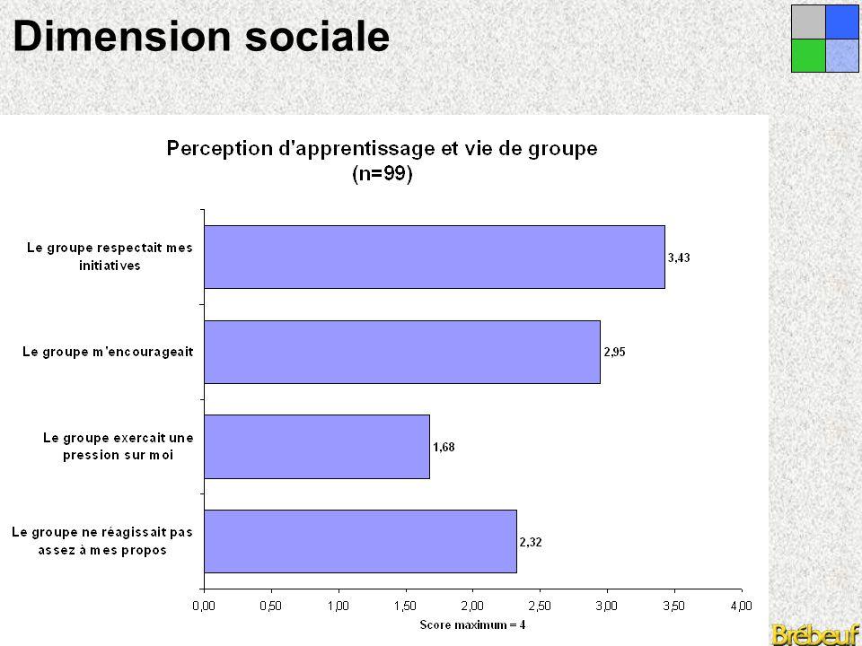 Congrès de l'ARC, Chicoutimi 2005 Dimension sociale  La dynamique interactive est en mouvance constante, chaque participant étant susceptible, à tout moment, d'intervenir.