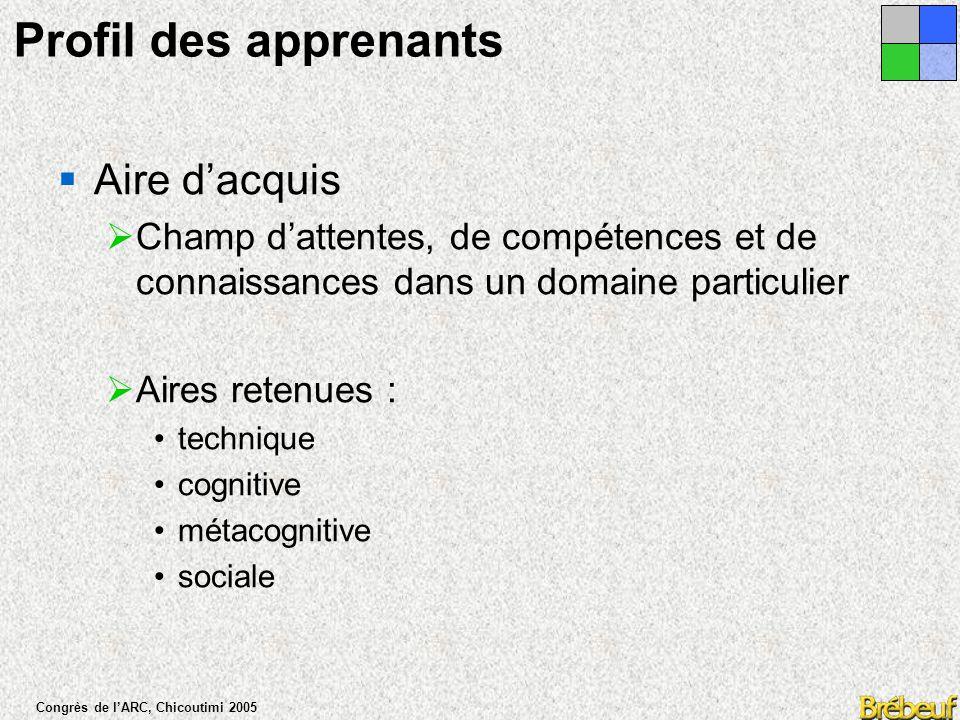 Congrès de l'ARC, Chicoutimi 2005 Profil de l'apprenant  Le parcours motivationnel de l'apprenant diffère et se profile en fonction d'une certaine triangulation de composantes :  Cognitive, sociale, organisationnelle et technique.