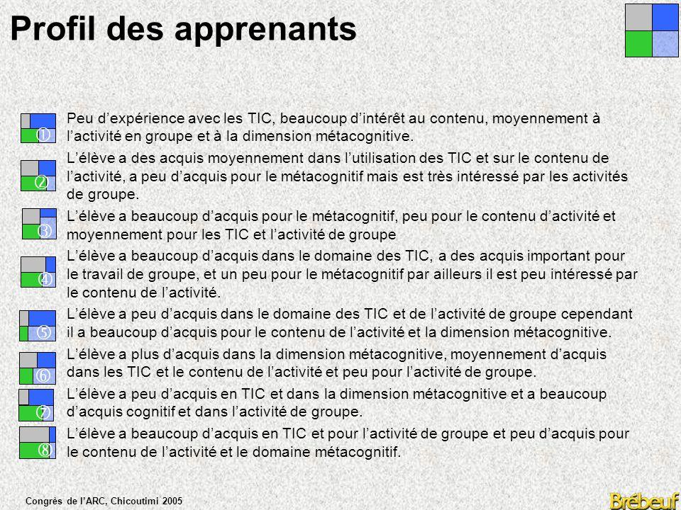 Congrès de l'ARC, Chicoutimi 2005 Profil des apprenants      TechniqueCognitif Social Métacognitif