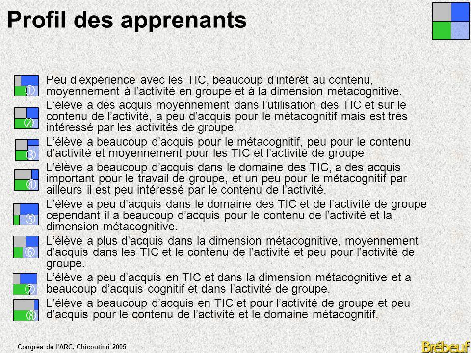 Congrès de l'ARC, Chicoutimi 2005 Profil des apprenants Peu d'expérience avec les TIC, beaucoup d'intérêt au contenu, moyennement à l'activité en groupe et à la dimension métacognitive.