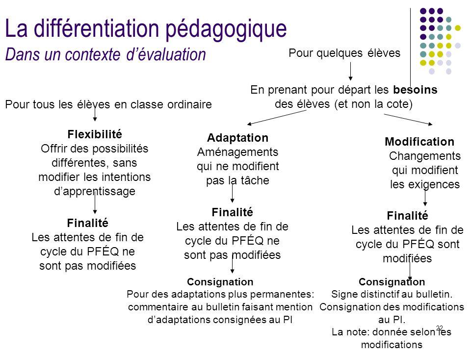 22 La différentiation pédagogique Dans un contexte d'évaluation Pour tous les élèves en classe ordinaire Pour quelques élèves Flexibilité Offrir des p