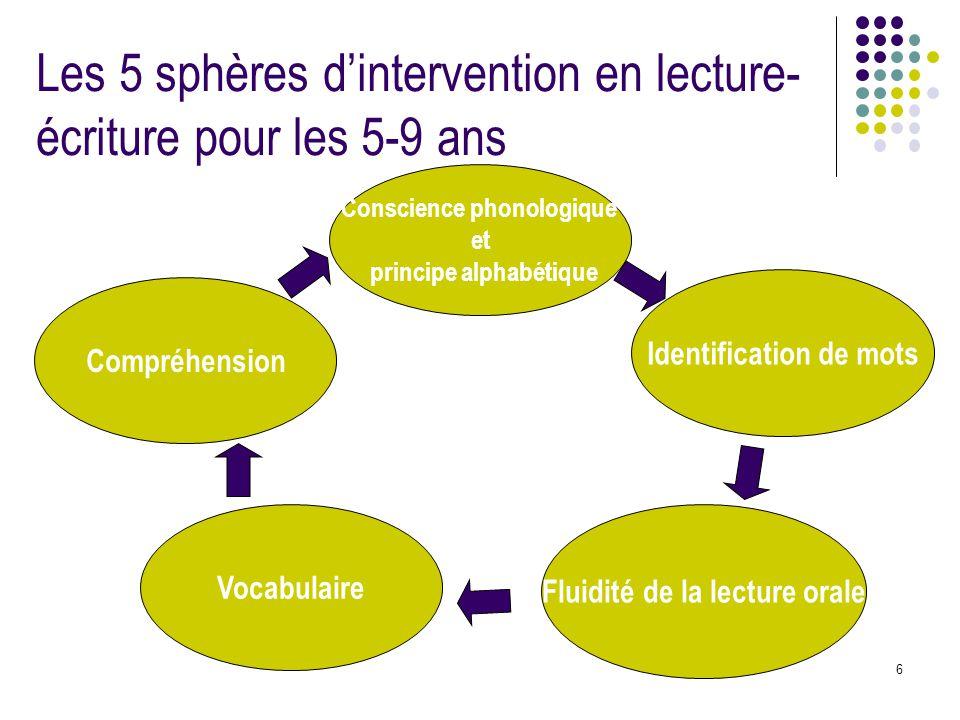 6 Les 5 sphères d'intervention en lecture- écriture pour les 5-9 ans Conscience phonologique et principe alphabétique Identification de mots Fluidité