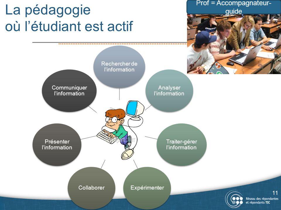 La pédagogie où l'étudiant est actif Prof Rechercher de l'information Analyser l'information Traiter-gérer l'information ExpérimenterCollaborer Présen