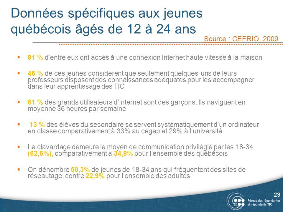 Données spécifiques aux jeunes québécois âgés de 12 à 24 ans  91 % d'entre eux ont accès à une connexion Internet haute vitesse à la maison  46 % de