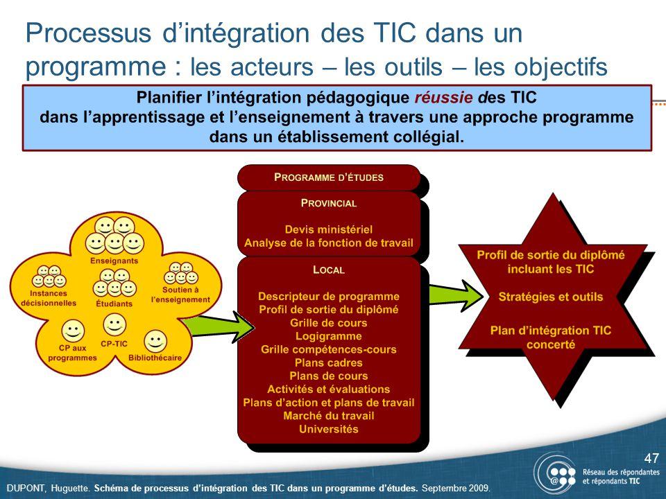 Processus d'intégration des TIC dans un programme : les acteurs – les outils – les objectifs 47 DUPONT, Huguette. Schéma de processus d'intégration de