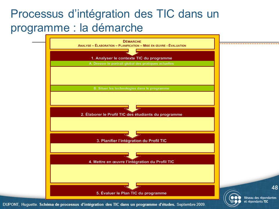 Processus d'intégration des TIC dans un programme : la démarche 48 DUPONT, Huguette. Schéma de processus d'intégration des TIC dans un programme d'étu