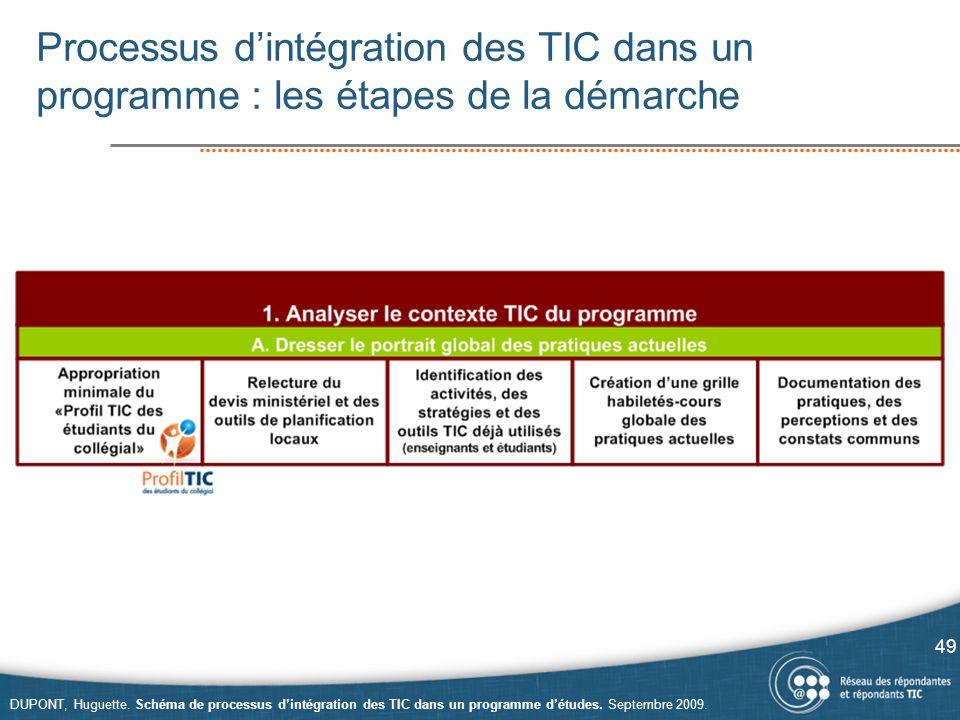 Processus d'intégration des TIC dans un programme : les étapes de la démarche 49 DUPONT, Huguette. Schéma de processus d'intégration des TIC dans un p