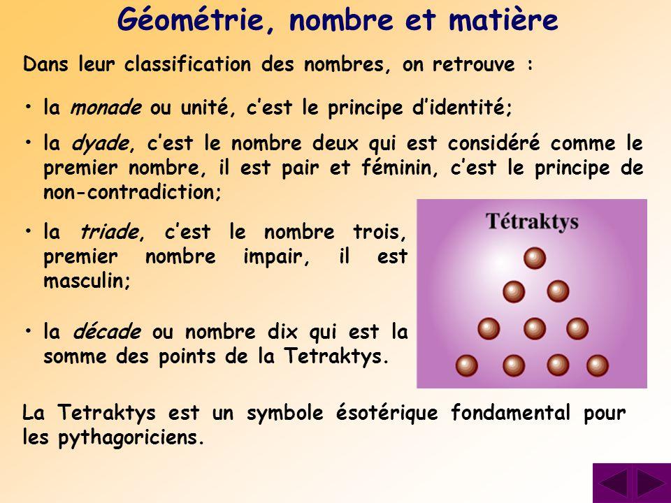 Dans leur classification des nombres, on retrouve : Géométrie, nombre et matière la monade ou unité, c'est le principe d'identité; la dyade, c'est le