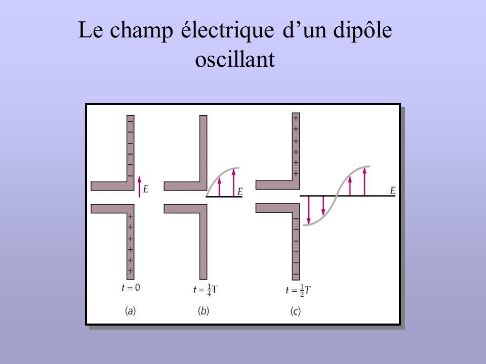 Le champ électrique d'un dipôle oscillant