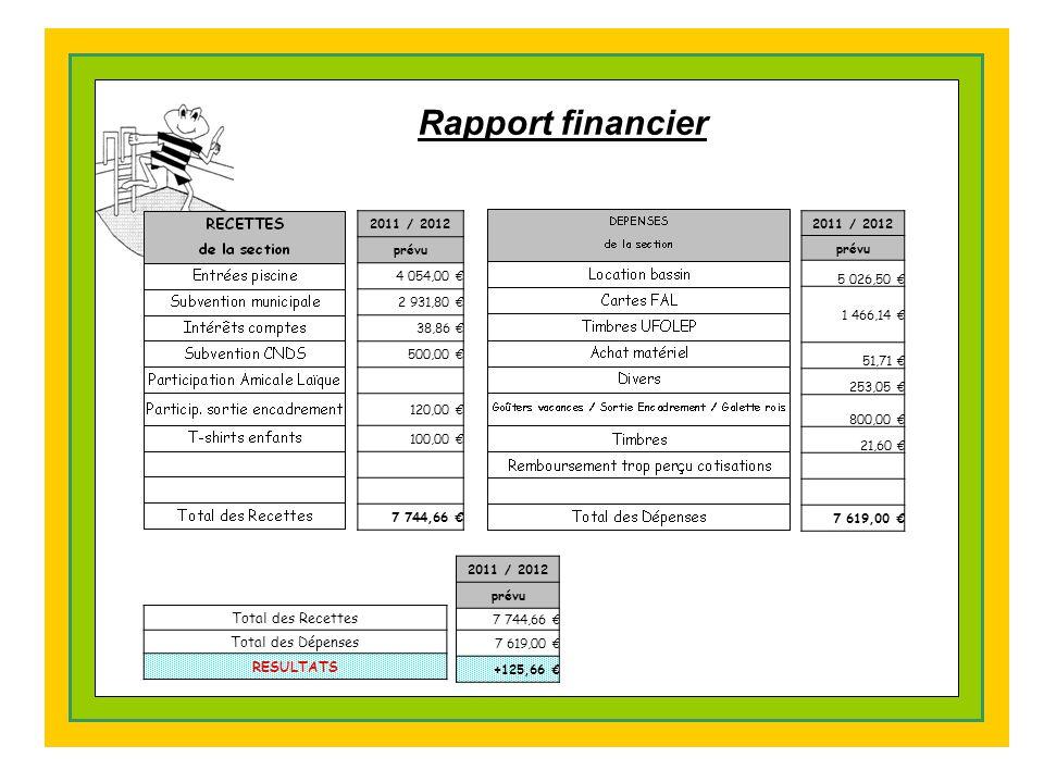Rapport financier 2011 / 2012 prévu 4 054,00 € 2 931,80 € 38,86 € 500,00 € 120,00 € 100,00 € 7 744,66 € 2011 / 2012 prévu 5 026,50 € 1 466,14 € 51,71 € 253,05 € 800,00 € 21,60 € 7 619,00 € 2011 / 2012 prévu 7 744,66 € 7 619,00 € +125,66 € Total des Recettes Total des Dépenses RESULTATS