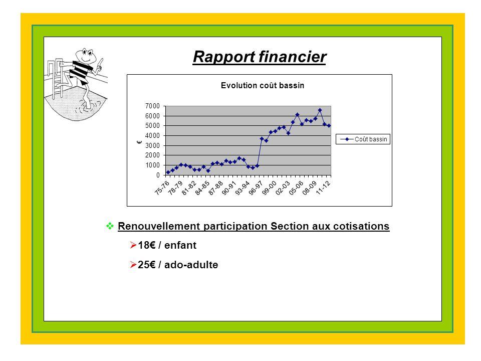 Rapport financier  Renouvellement participation Section aux cotisations  18€ / enfant  25€ / ado-adulte