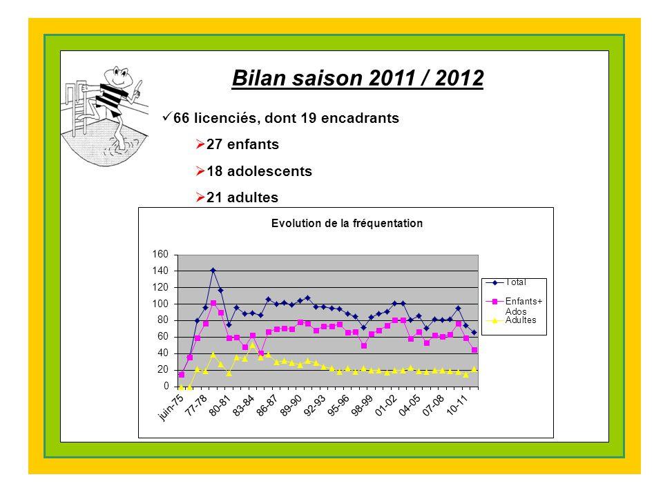 Bilan saison 2011 / 2012 66 licenciés, dont 19 encadrants  27 enfants  18 adolescents  21 adultes