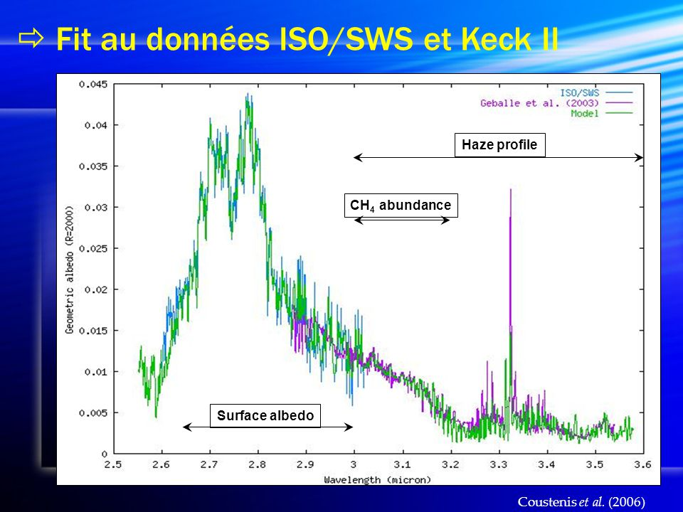  Fit au données ISO/SWS et Keck II Haze profileCH 4 abundanceSurface albedo Coustenis et al. (2006)