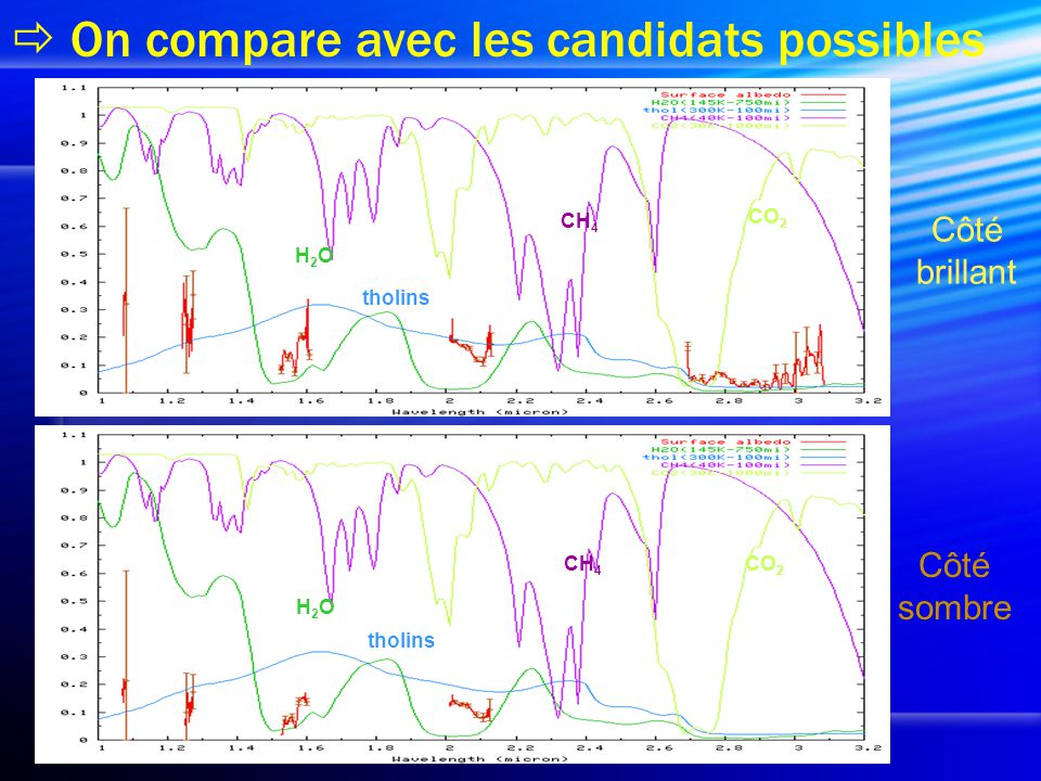 On compare avec les candidats possibles Côté brillant Côté sombre H2OH2O tholins CO 2 CH 4 H2OH2O tholins CH 4 CO 2