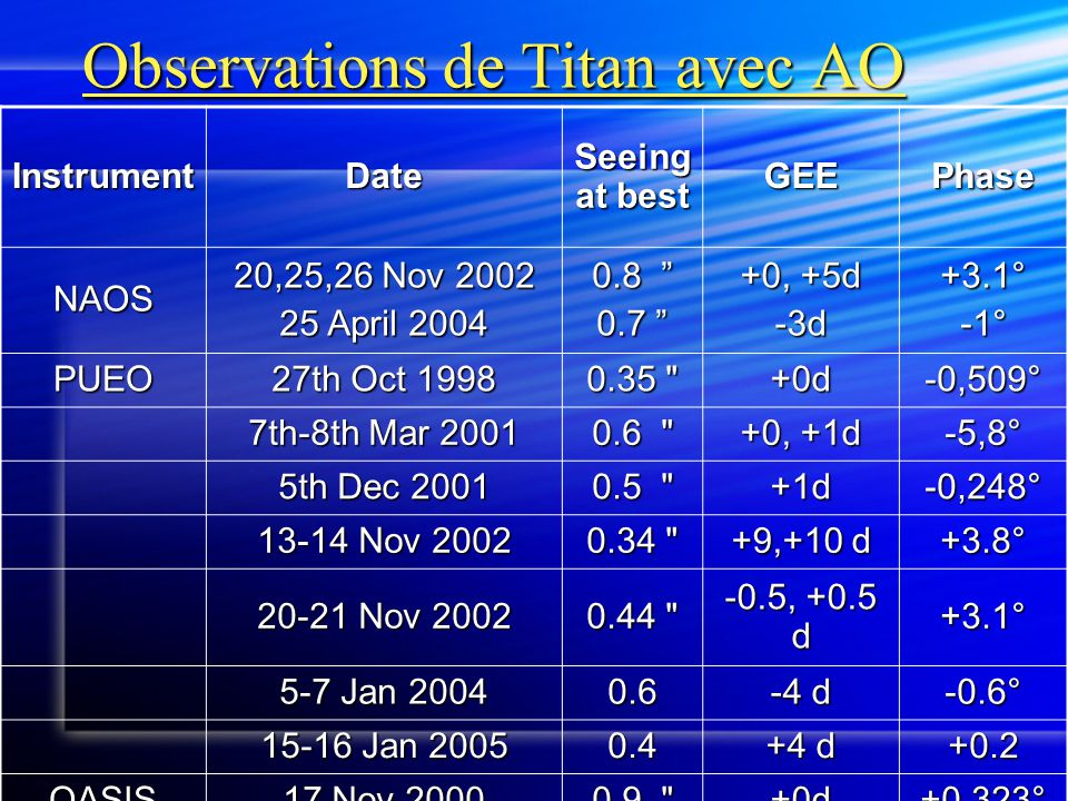 "Observations de Titan avec AO InstrumentDate Seeing at best GEEPhase NAOS 20,25,26 Nov 2002 25 April 2004 0.8 "" 0.7 "" +0, +5d -3d+3.1°-1° PUEO 27th Oc"
